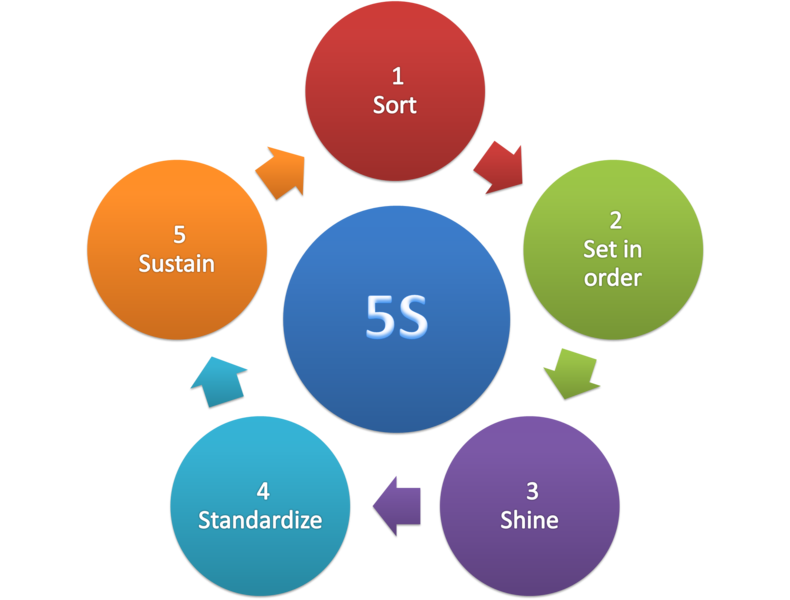 Barriers that Lead to 5S Failure in Manufacturing